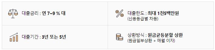 한국투자저축은행 햇살론 대출금리, 한도, 기간, 상환방식
