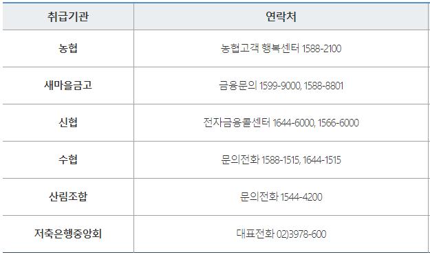 신용회복위원회 햇살론 취급은행 및 기관, 전화번호